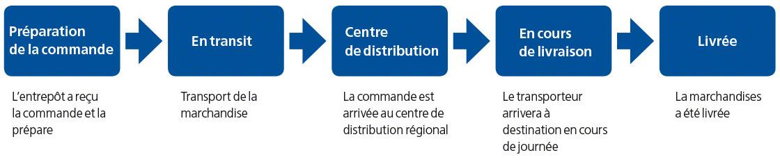 Ce schéma montre les étapes courantes du tracking en matière de traçabilité logistique.