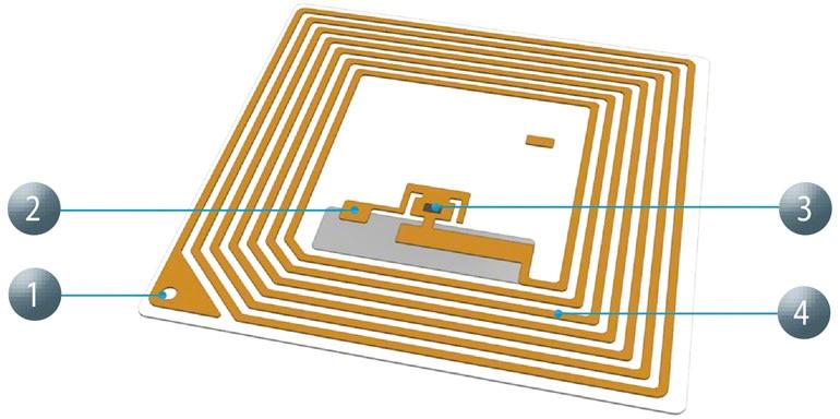 Le principal avantage de la RFID par rapport à d'autres systèmes comme le code-barres est sa rapidité de lecture.