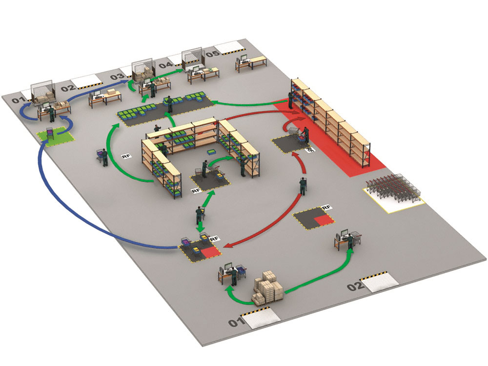 Representation of the flow of movements within the Privalia warehouse