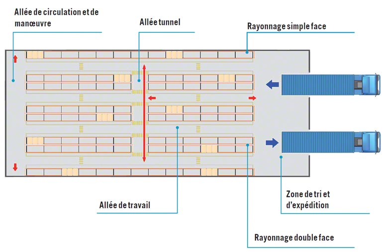 Dimensions des allées de circulation