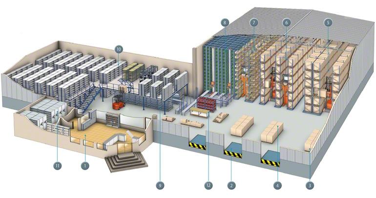 Plan des différentes zones opératives pouvant composer une entrepôt.