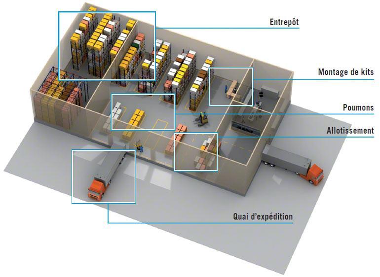 Le WMS contrôle les différentes opérations d'un entrepôt et permet ainsi d'en optimiser la gestion.