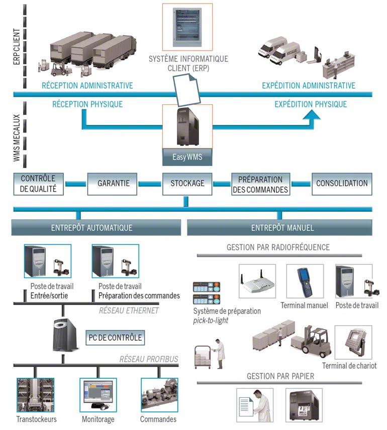 L'installation d'un logiciel de gestion d'entrepôt (WMS) permet d'augmenter le nombre de lignes de préparation