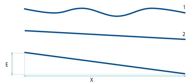 Différence entre un niveau au sol et une planimétrie