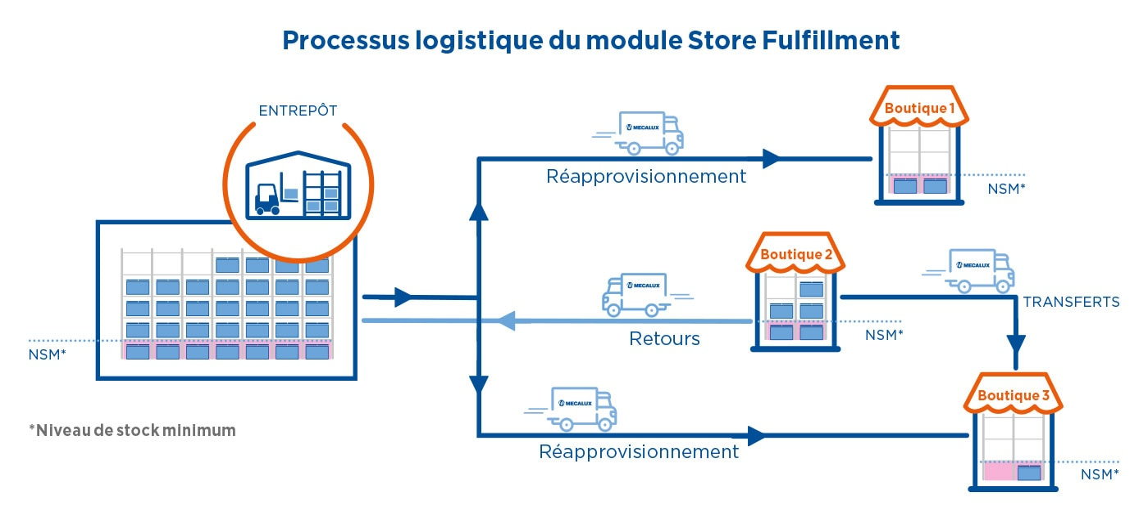 Processus logistique du module Store Fulfillment