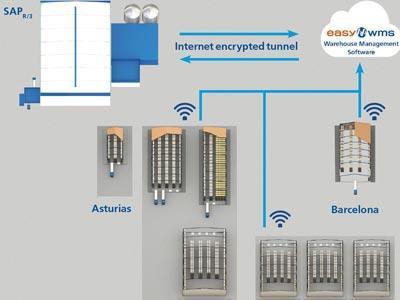 Casintra ou les avantages d'Easy WMS pour la gestion d'un réseau logistique multiclient et multientrepôt