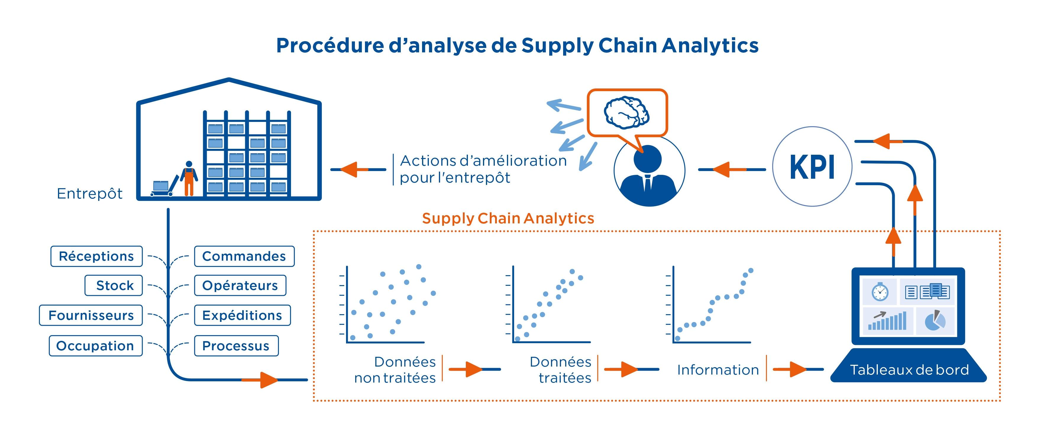 Proccédure d'analyse de Supply Chain Analytics